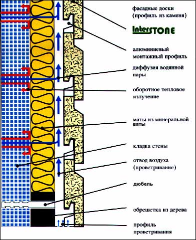 Оквэд теплоизоляция зданий